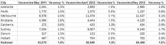 What's happening to Vacancy Rates?