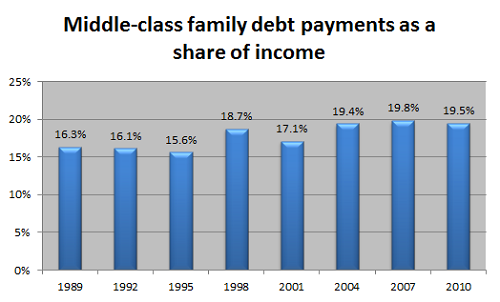 Look what's happening to America's middle class