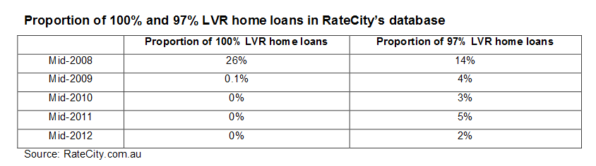 Proportion of 100% and 97% LVR home loans in RateCity's database