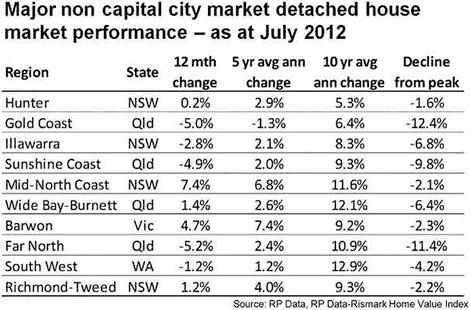 Saturday Summary – the most interesting property investment articles I read this week