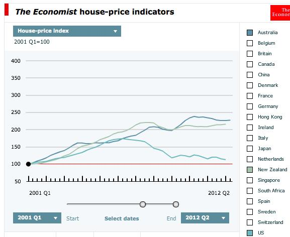 Location, location, location, an interactive view of global house prices and rents