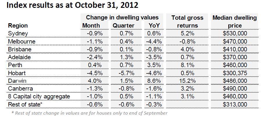 Property Markets Slip Back in October.