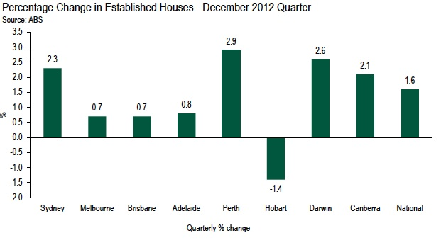 ABS confirms house prices are moving forward