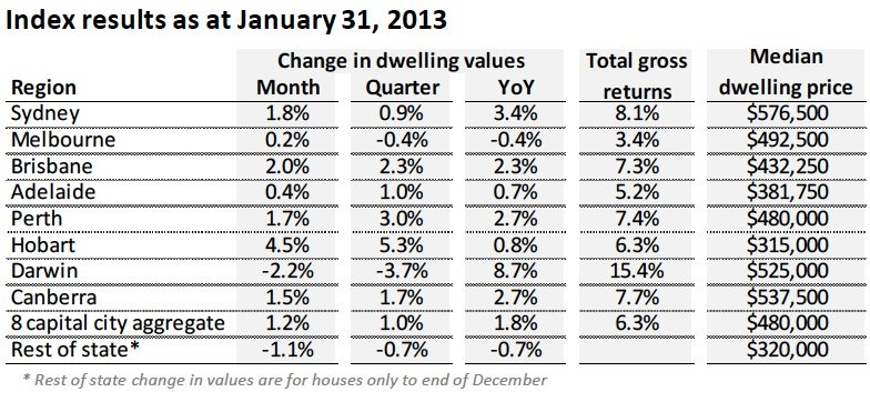 Capital city property values rebound in January : RPData