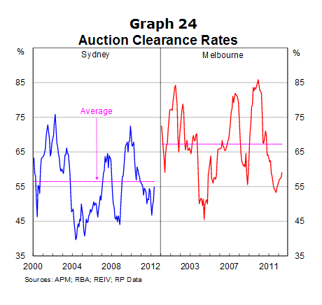End of Week Property Market Update: RPData