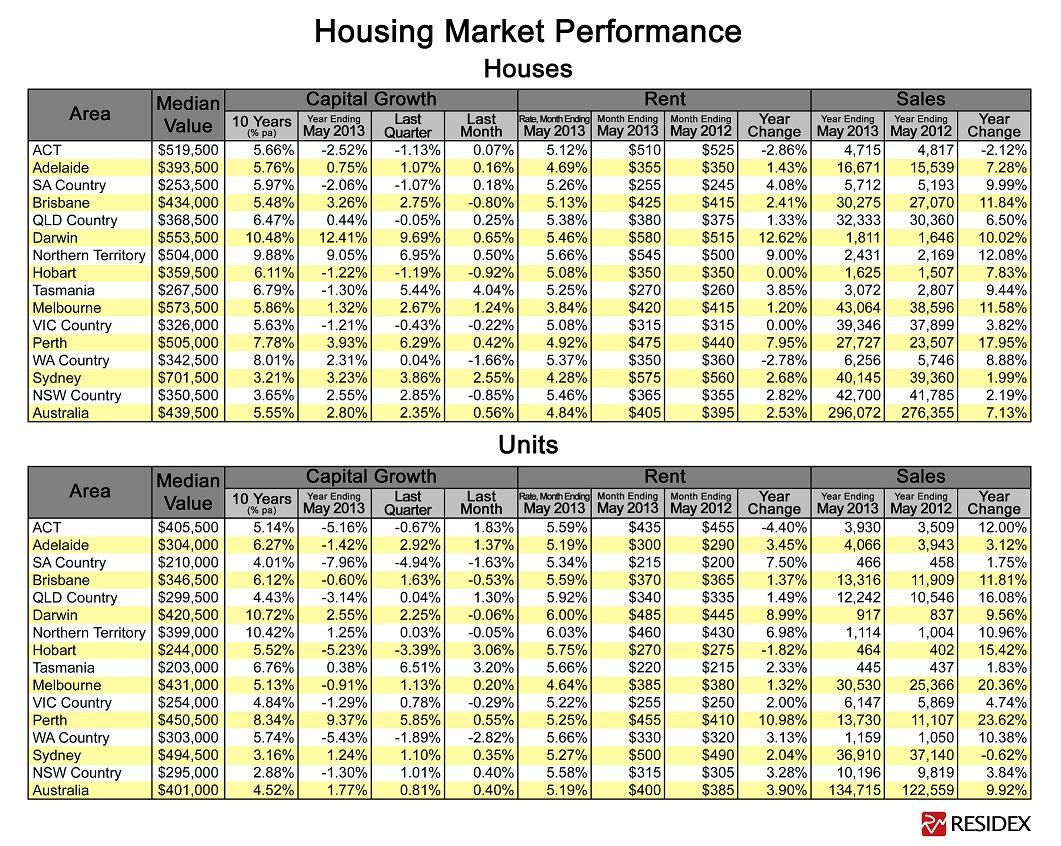 Capital-City-Property-Market-Analysis-Table-May-2013