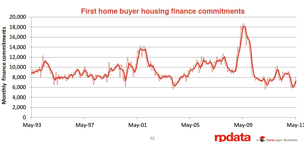 first home buyer housing finance commitments