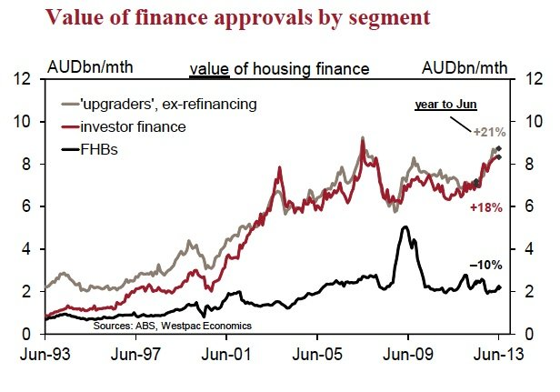 value of finance approvals by segment