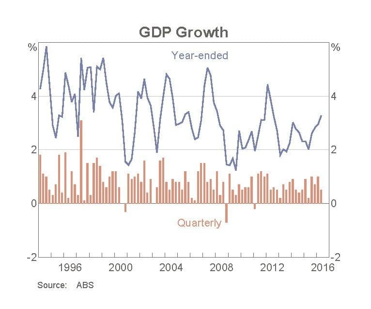 Will Australia fall into a recession?