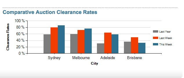 Latest stats show another strong week in property