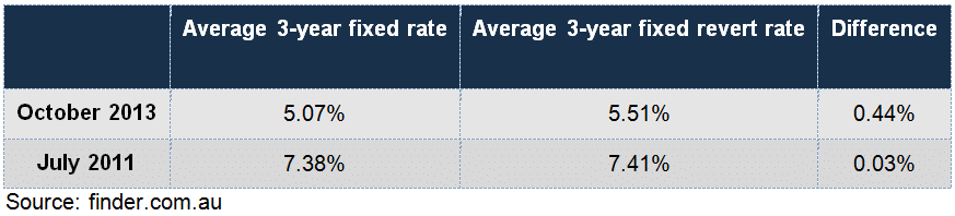 Three-year fixed rates and their revert rates