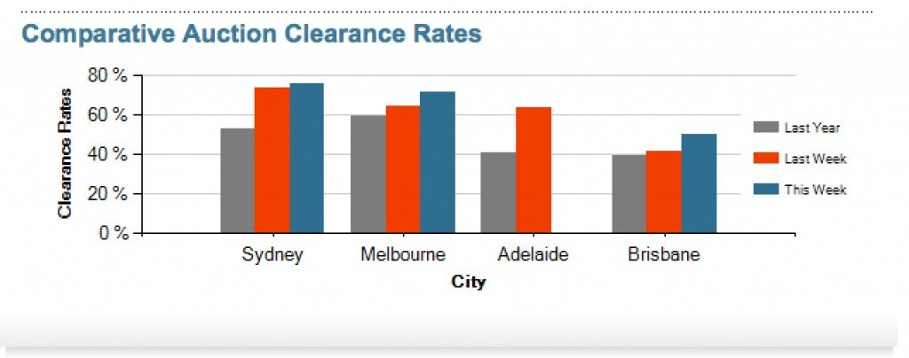 Property AUction results 14th December 2013_2