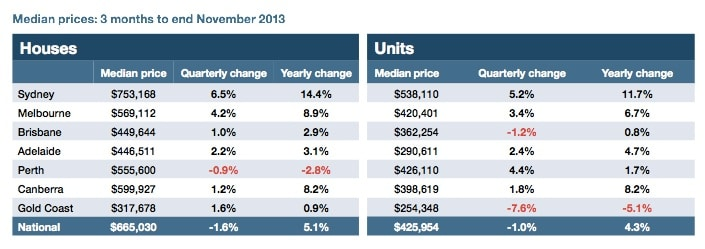 Median price growth 3 months