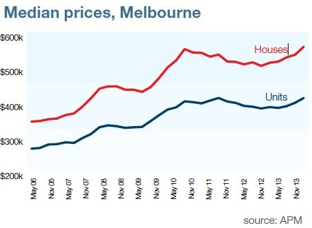 Median property price Melbourne January