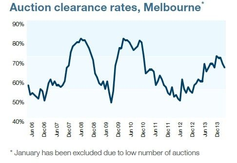 Melbourne Auction Clearance rate January