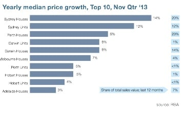 Yearly property price growth