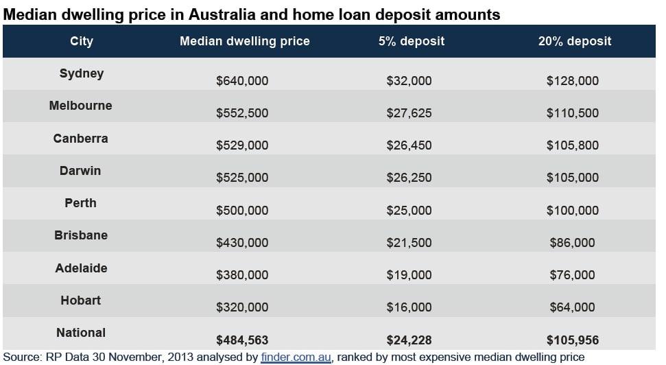 median dwelling price