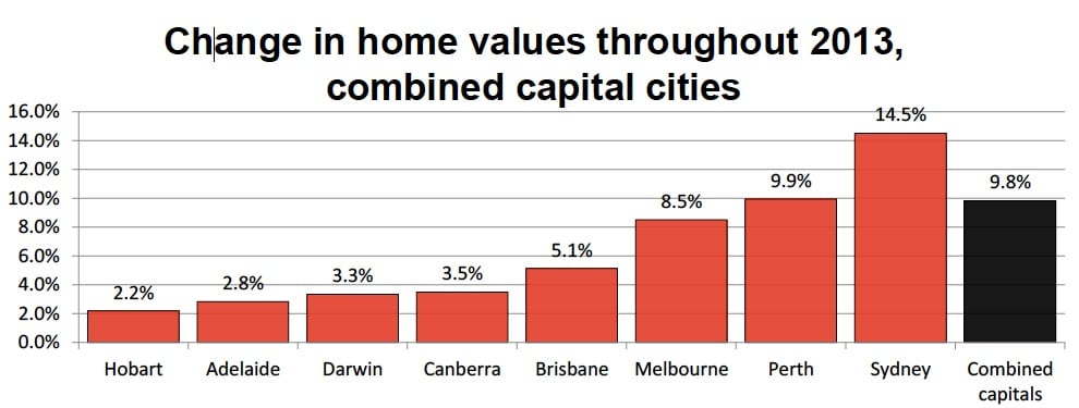 property price growth 2013