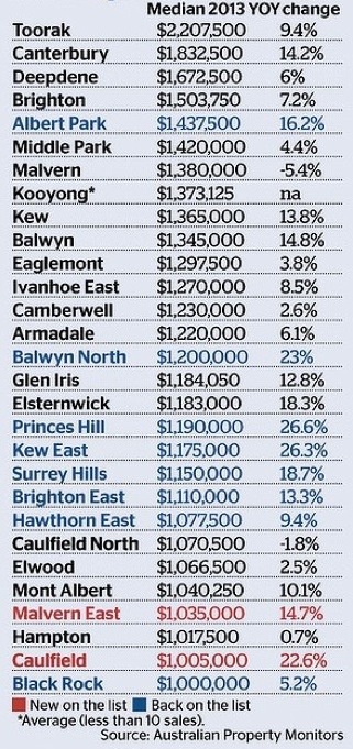 Million Dollar Melbourne Suburbs