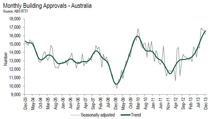 Graph of Monthly Building Approvals in Australia