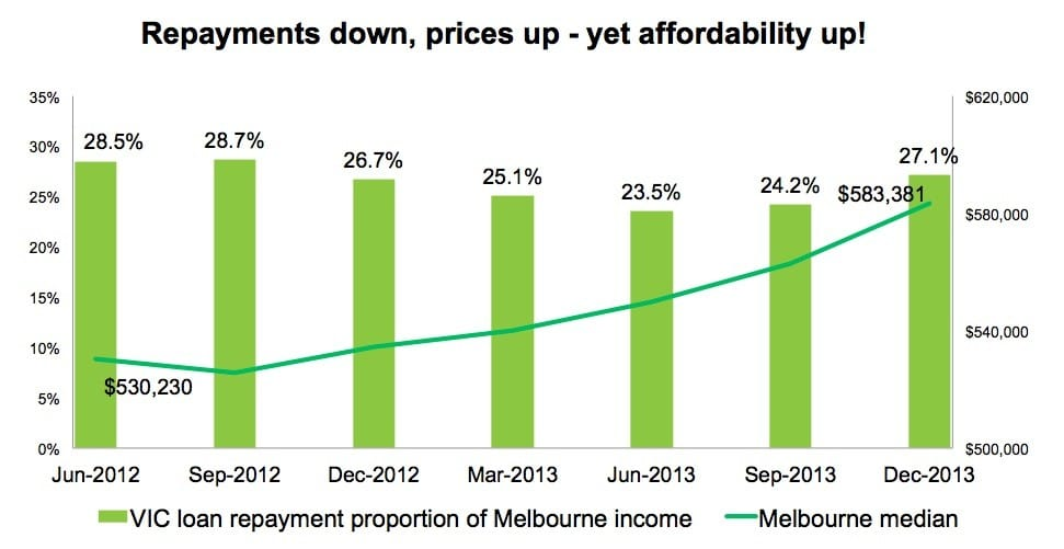 repayments down, prices up