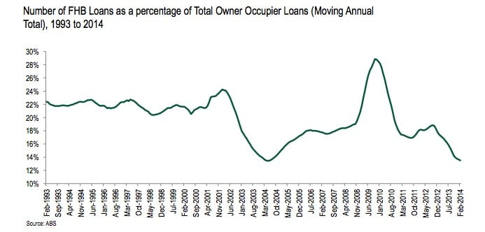 number of FHB loans as percentage of total owner occupier loans 1993 to 2014