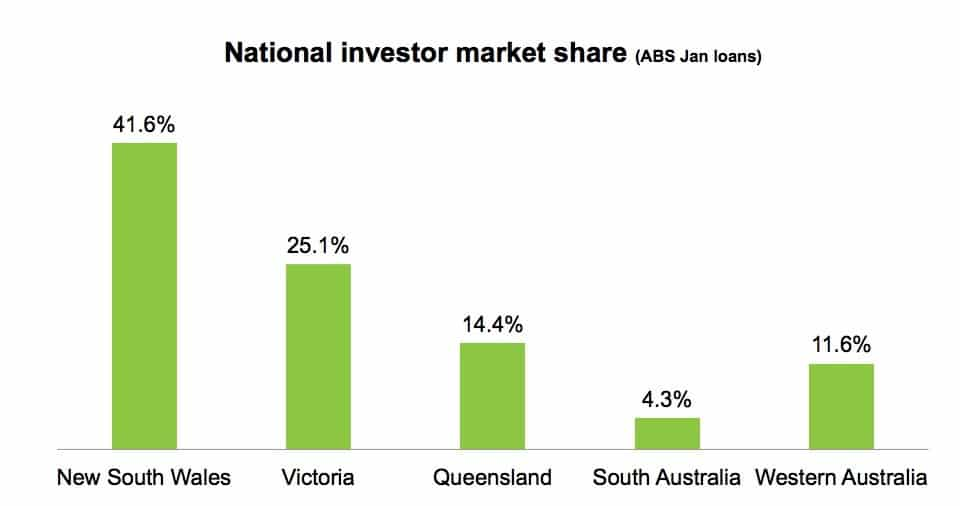 national investor market share