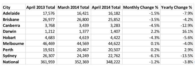 SQM Property Listings April