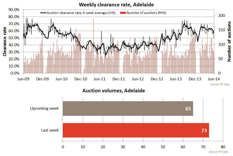 20140615-Adelaide