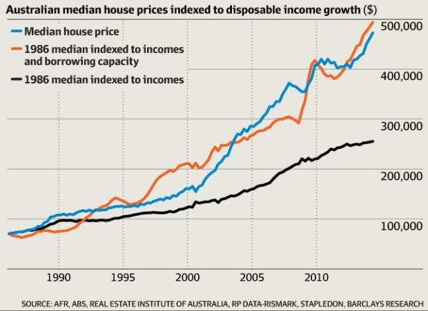 Australias Housing Markets Vs The Rest Of The World In 5 Graphs