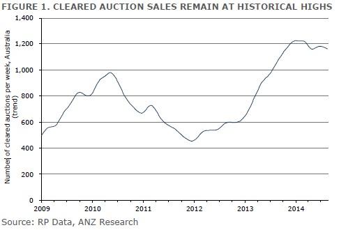 Housing Auction Sales