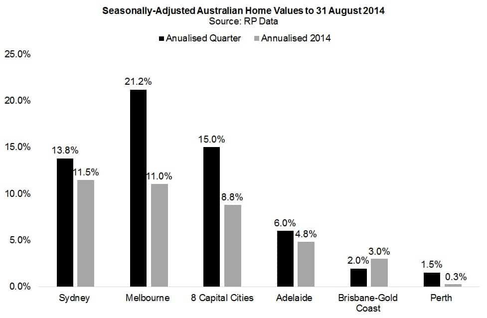 August Property Price Growth