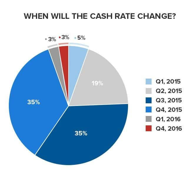 cash rate graph
