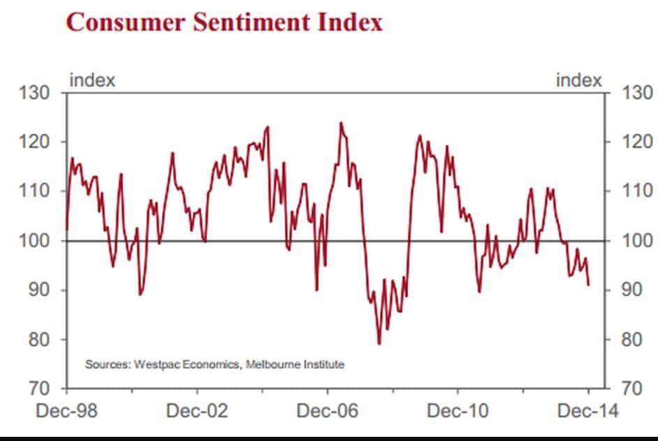 Consumer Sentiment December