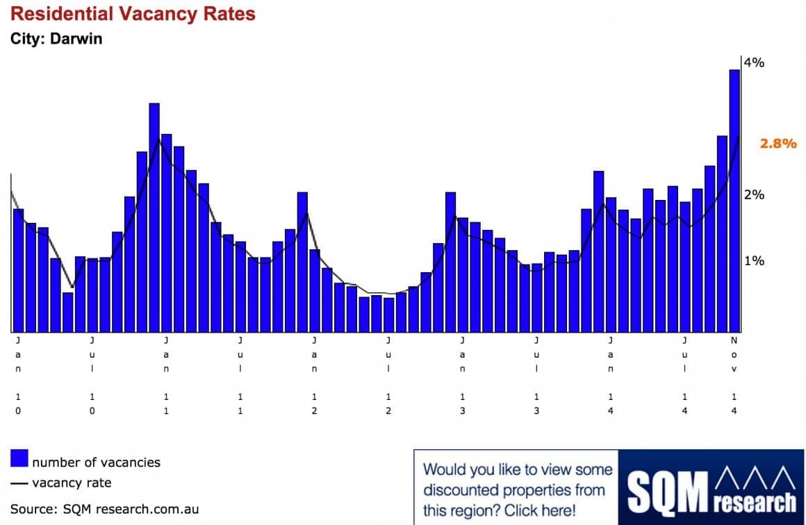 Darwin Vacancy rate