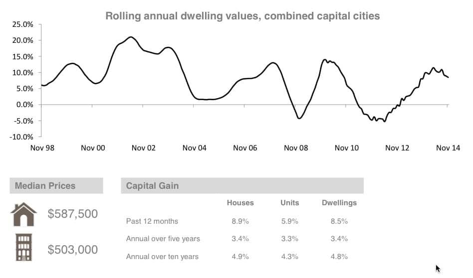 Property markets 1