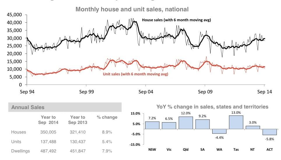 Property markets 2