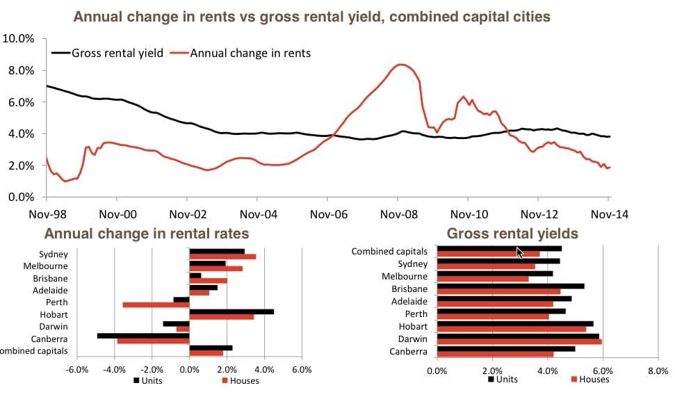 Property markets 4