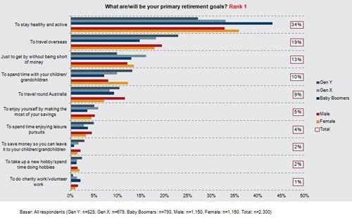 Retirement-goals-FHB-2014