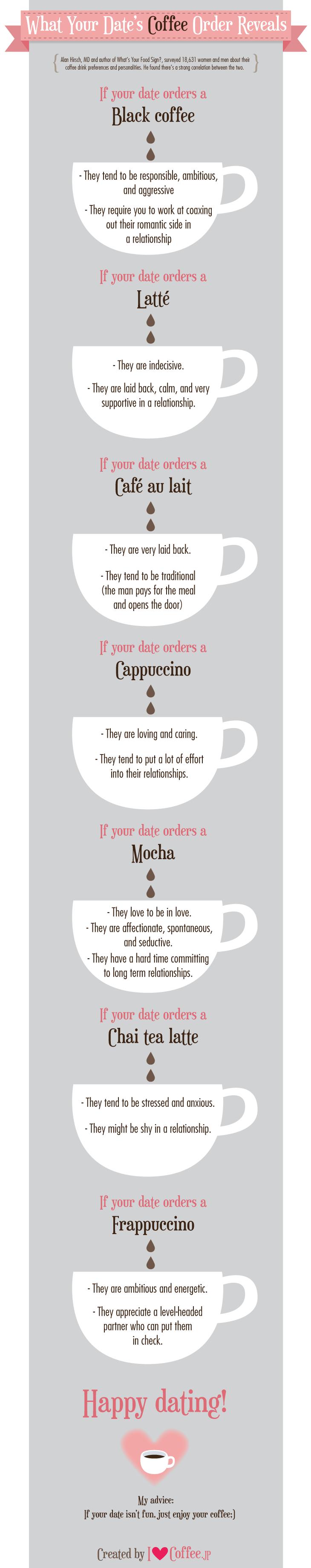 datecoffee