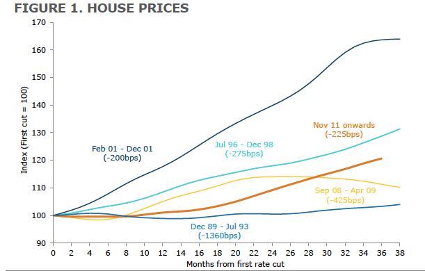Rate Cuts2