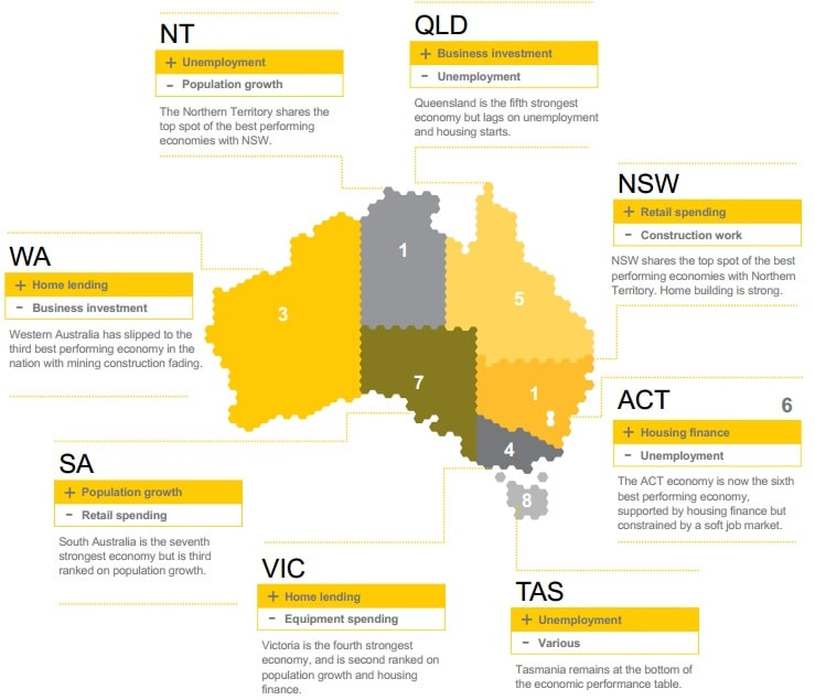 commsec-state-of-states