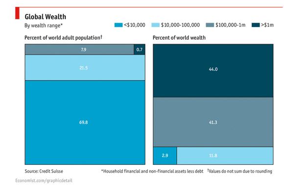 global wealth