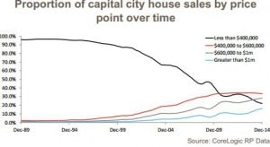 Proportion of capital city unit sales by price point over time