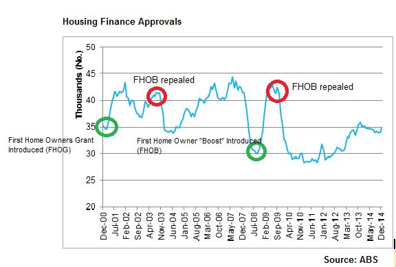 Housing finance approvals