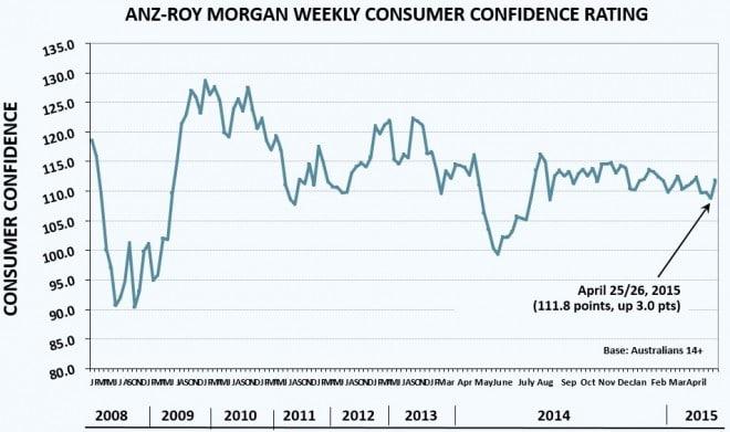 ANZ Consumer confidence
