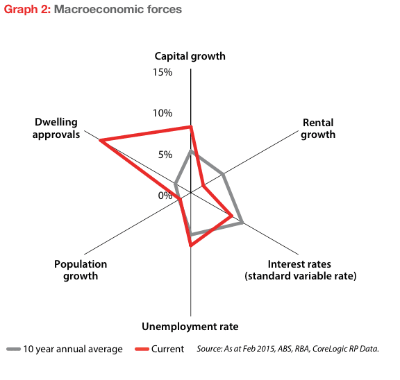 Macroeconomic property factors
