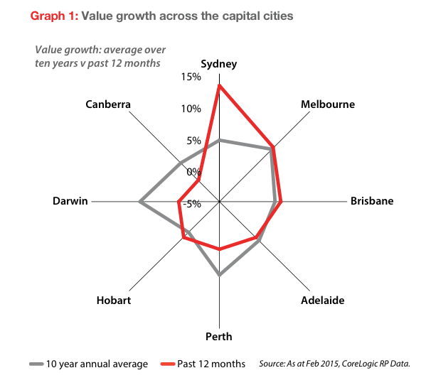 Property Value Growth