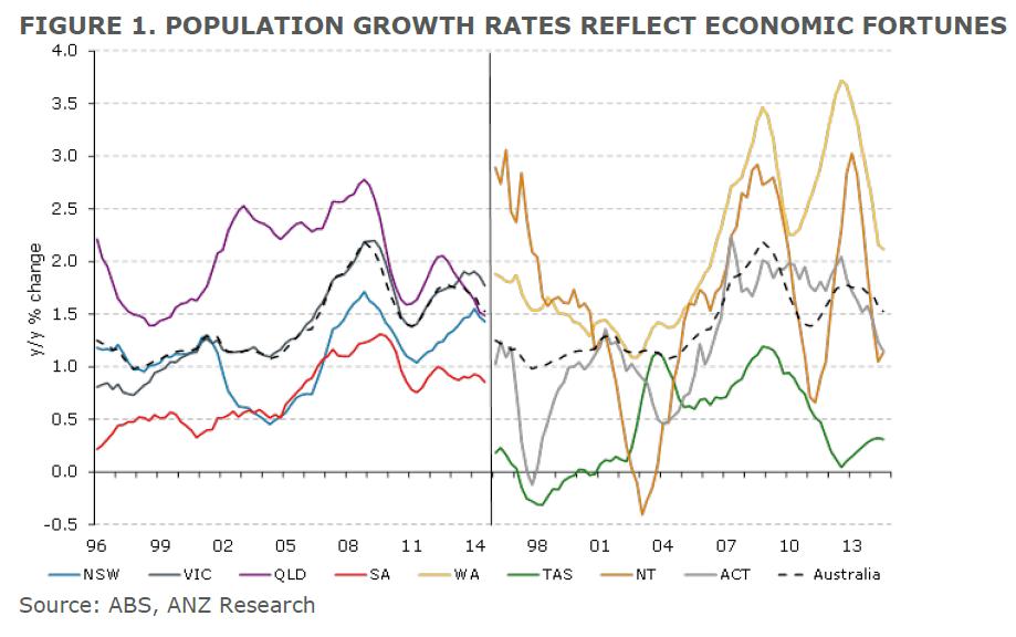Population growth rates reflect economic fortunes