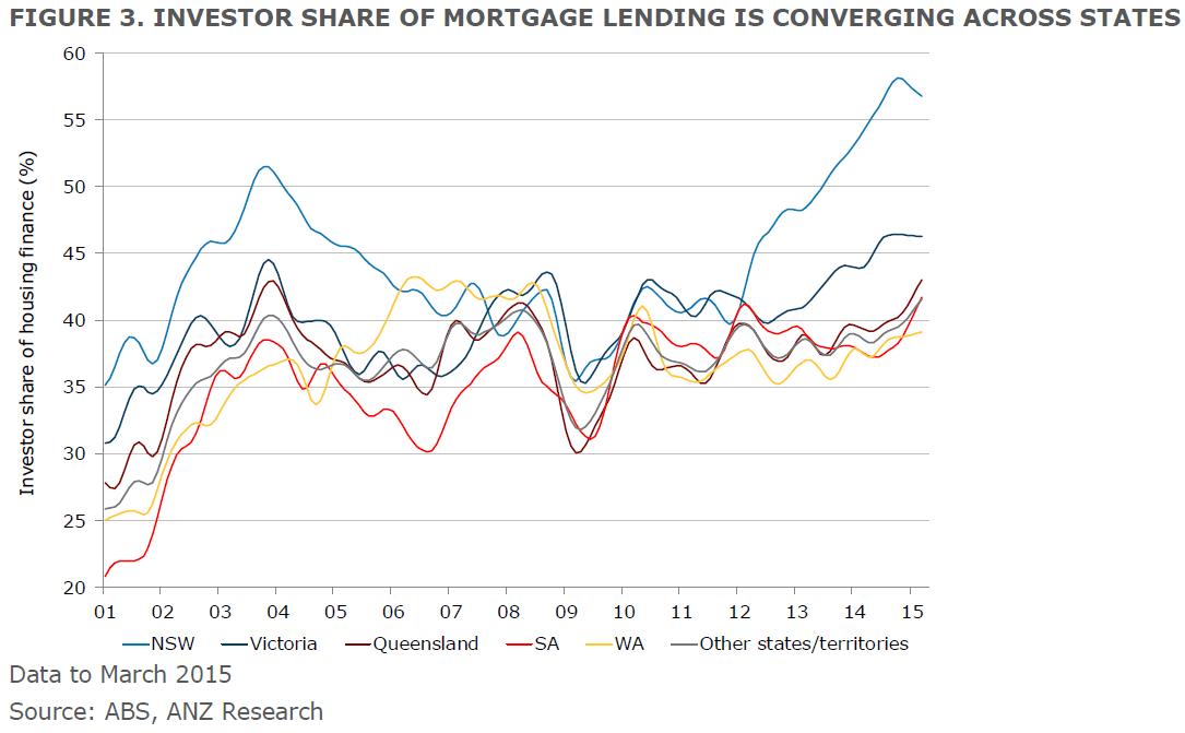 Investors driving desynchronised housing markets